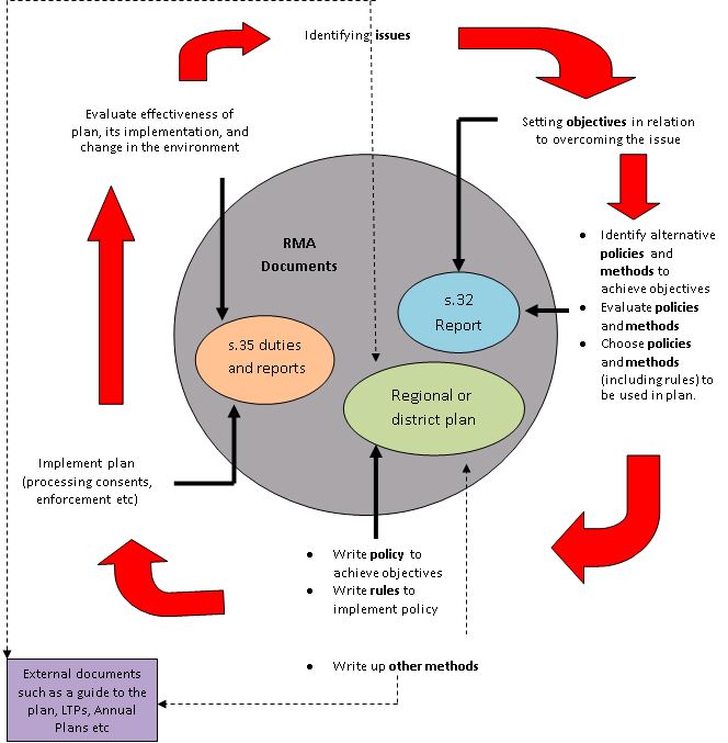 Planning Process Cycle diagram